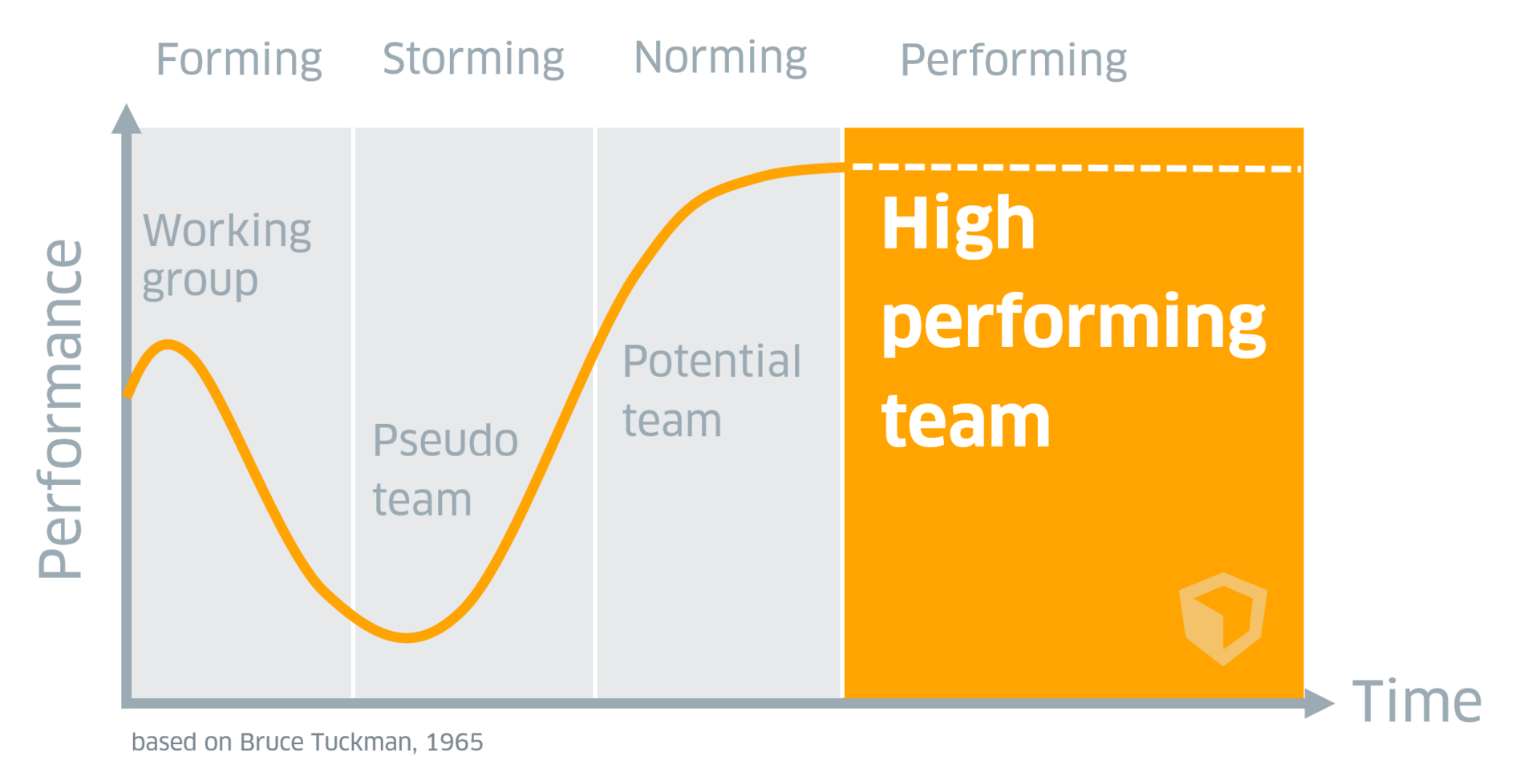 Tuckman's Team Development Model: Forming, Storming, Norming, Performing